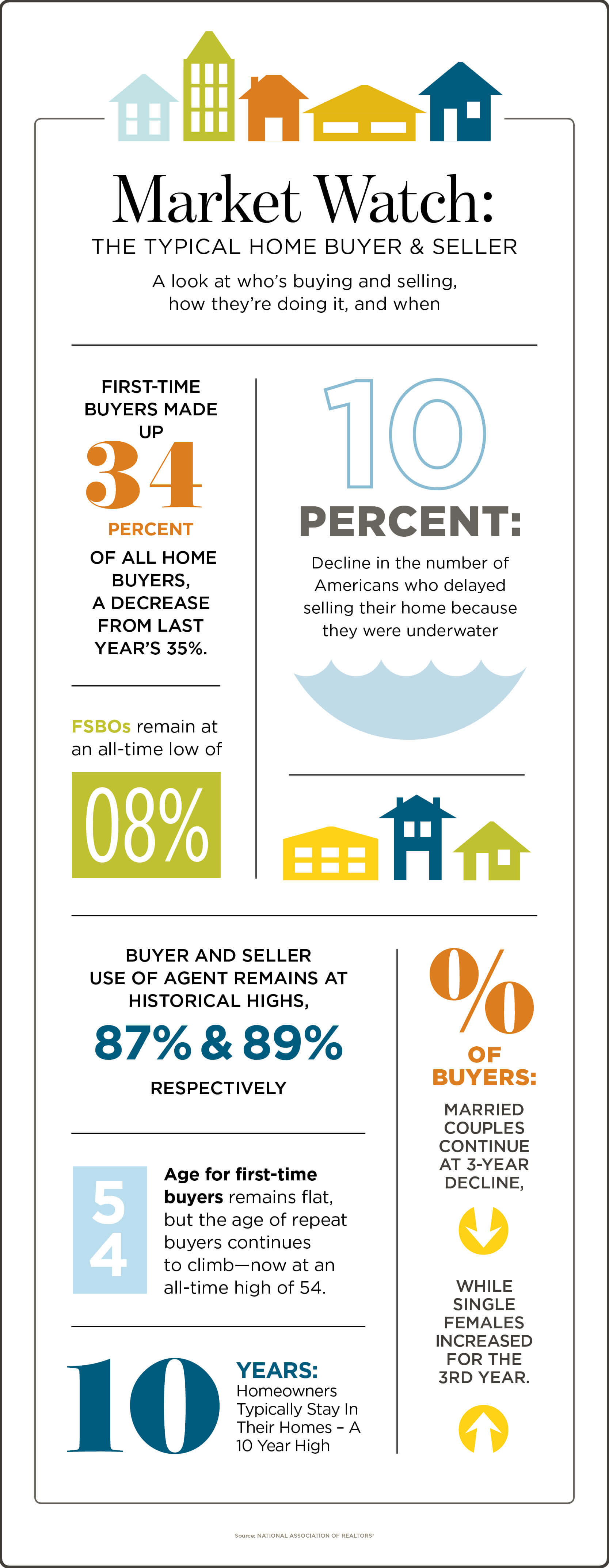 Market Watch: The Typical Home Buyer & Seller